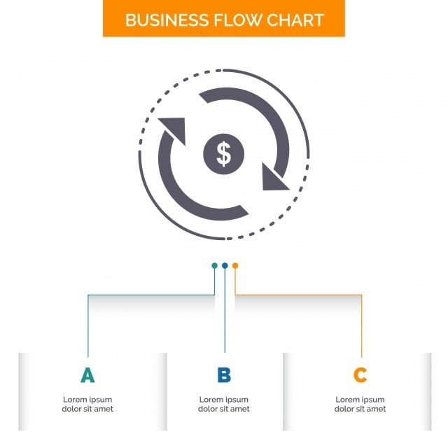 Circulationfinanceflowmarketmoney Business Flow Chart De Access