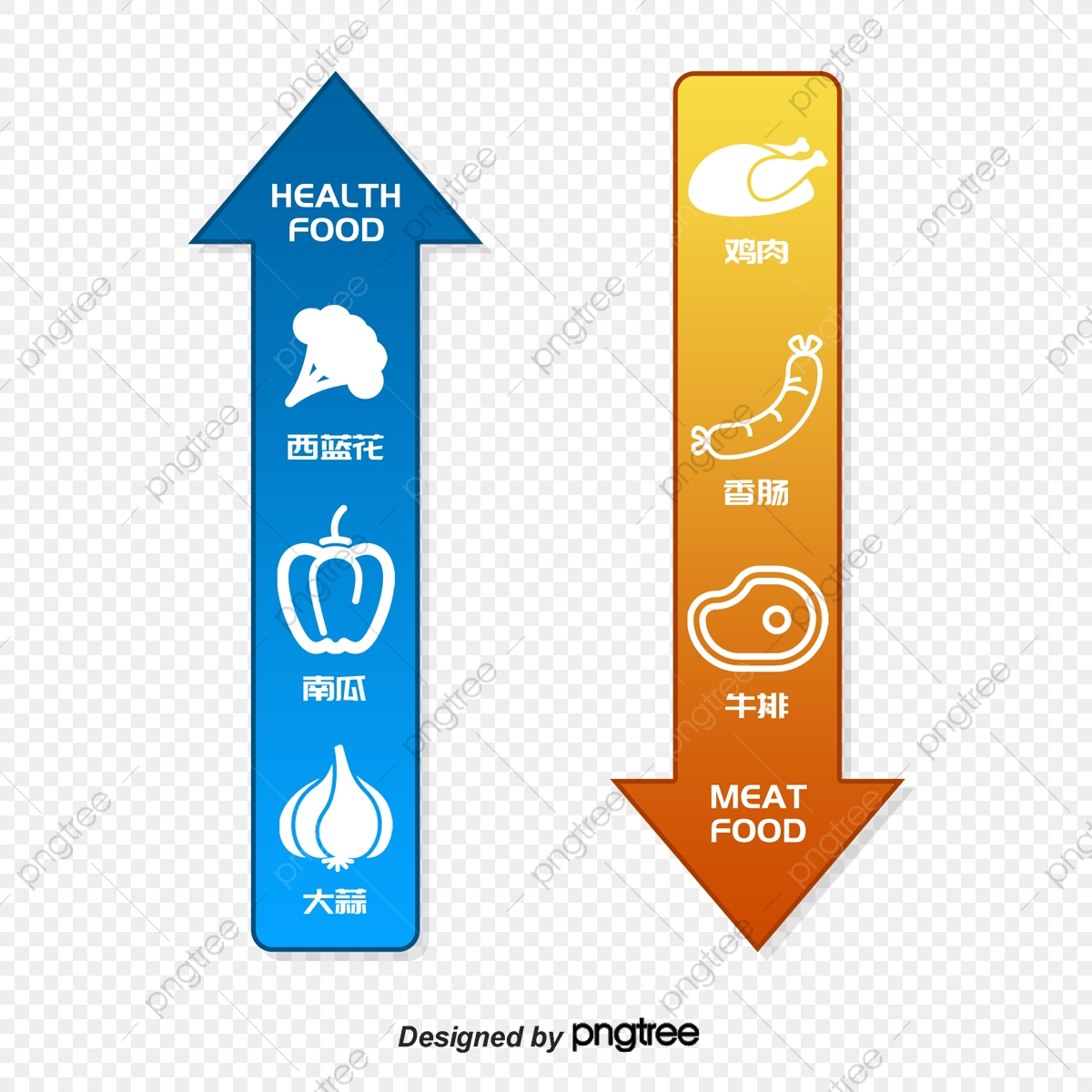 Healthy Food And Junk Food Chart Food Clipart Vector Health Png Transparent Clipart Image And Psd File For Free Download