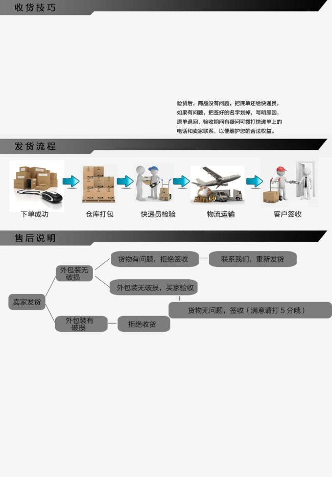 Sign Material Flow Chart Express Delivery Process Delivery Receipt