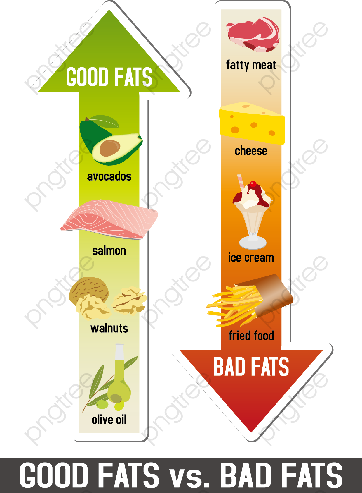Transparent healthy food and junk food chart PNG Format Image With